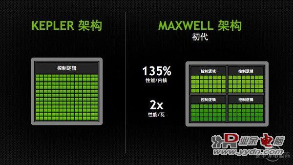 Maxwell架构究竟为我们带来了啥?